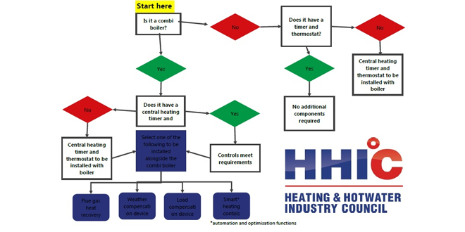 Over half of installers have little or no knowledge about Boiler ...