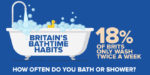 Over three million Brits only wash once a week – says new research