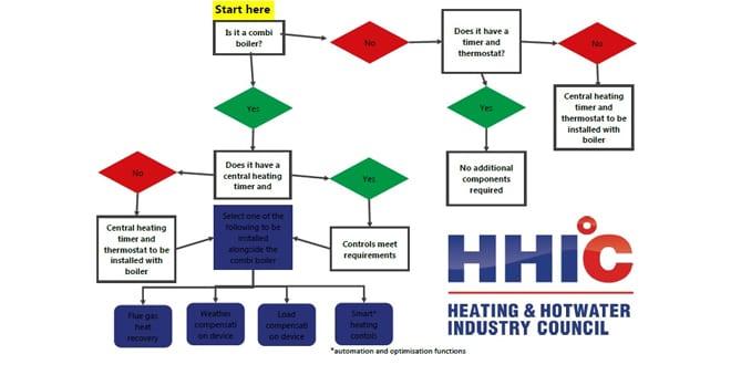 Popular - HHIC is pleased with the progress of new mandatory Boiler Plus legislation