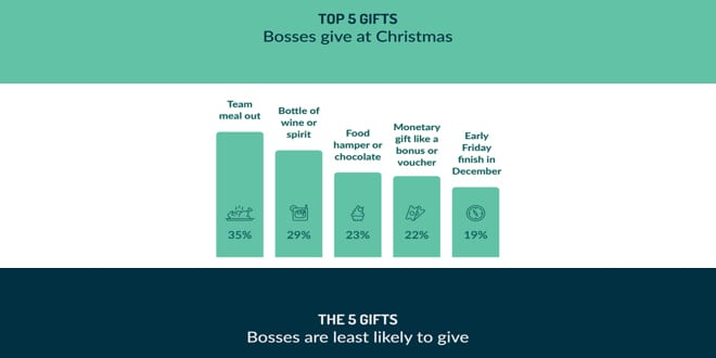 Popular - 24% of construction workers don't receive a Christmas gift from their boss