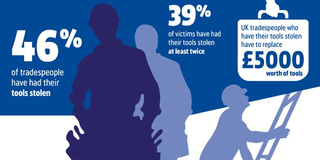 Popular - 46% of tradespople have had their tools stolen – says new survey