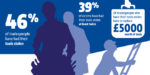 46% of tradespople have had their tools stolen – says new survey