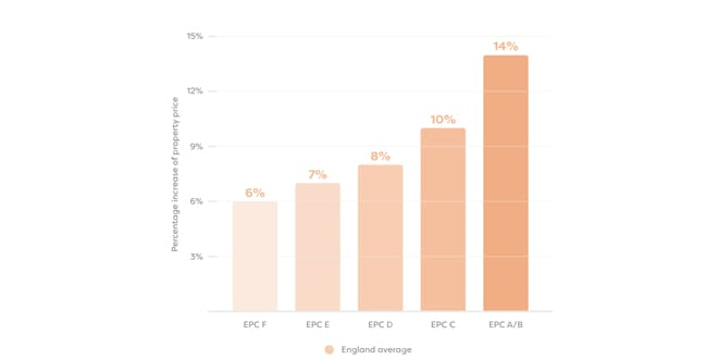 Popular - New report investigates how improving an EPC will affect the price of a home
