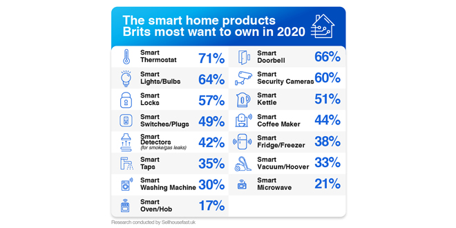 Brits want to own smart thermostats in 2020 – says new report.