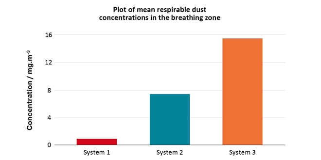 Popular - HSE report questions effectiveness of tool manufacturers' dust extraction systems