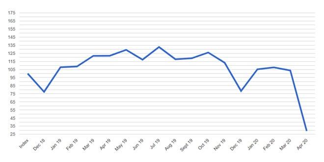 Popular - April Builders Merchants' sales collapse under Covid-19 lockdown
