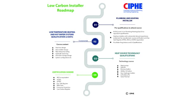 Popular - Installers invited to take part in 2 consultations about Low Carbon Heating Systems