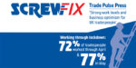 Tradespeople reporting strong levels of work – Says new research