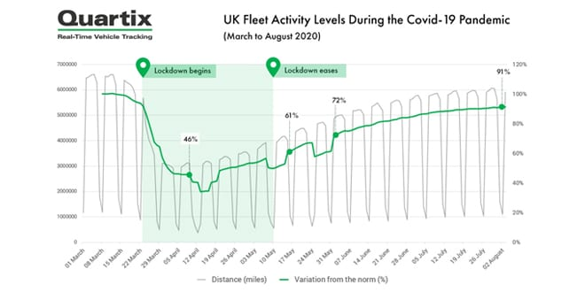 Popular - UK fleets return to pre-Covid19 activity levels