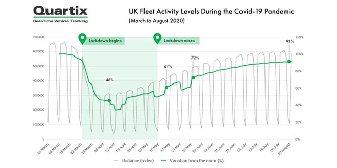 UK fleets return to pre-Covid19 activity levels