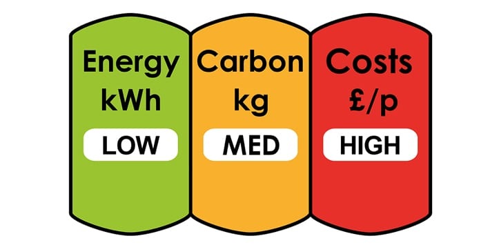 Popular - Don't scrap EPCs, redesign them to show cost, carbon AND energy metric – MPs warned