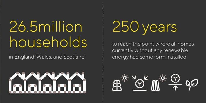 Popular - New report reveals it would take the UK 250 years to reach the point where all homes had some form of renewable energy installed