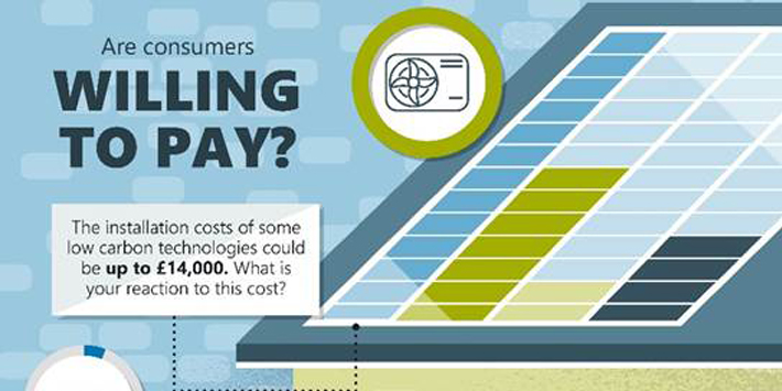 Popular - Are consumers willing to pay for low carbon technologies?