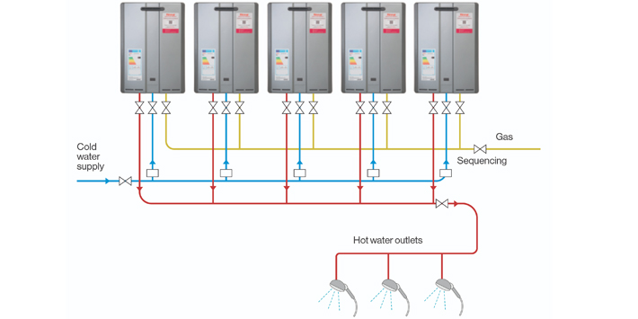 Popular - Rinnai announces N Series limitless hot water units are 'Hydrogen Blend Ready'