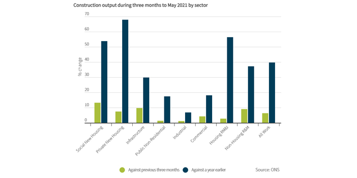 Popular - Continued growth for UK construction despite supply shortages